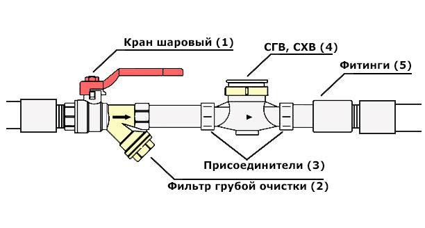 Схема установки счетка воды